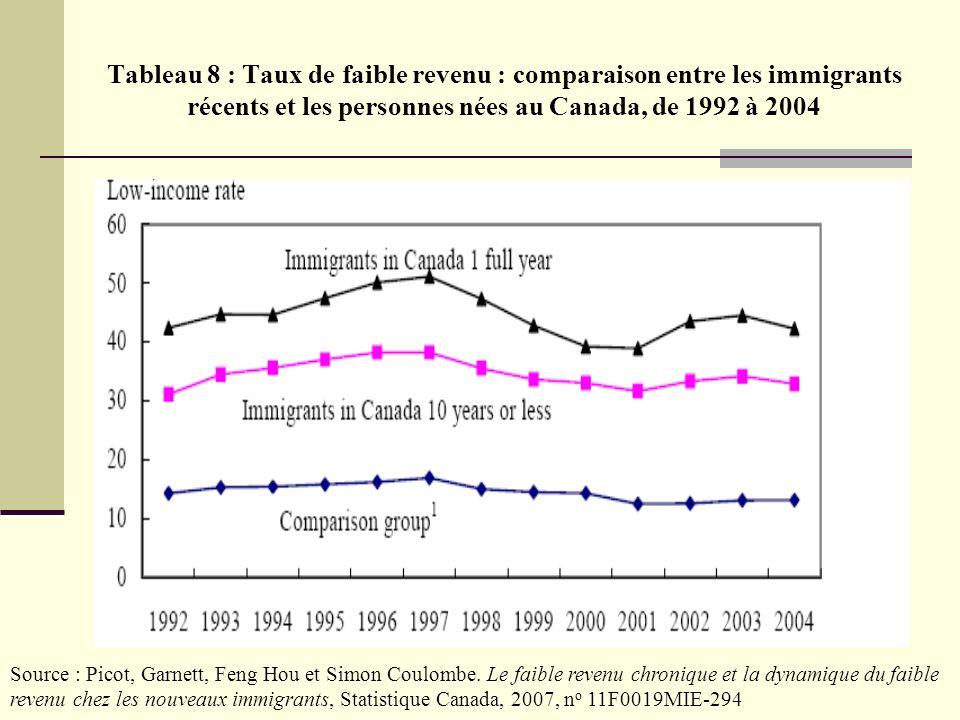 Source : Picot, Garnett, Feng Hou et Simon Coulombe. Le faible revenu chronique et la dynamique du faible revenu chez les nouveaux immigrants, Statist