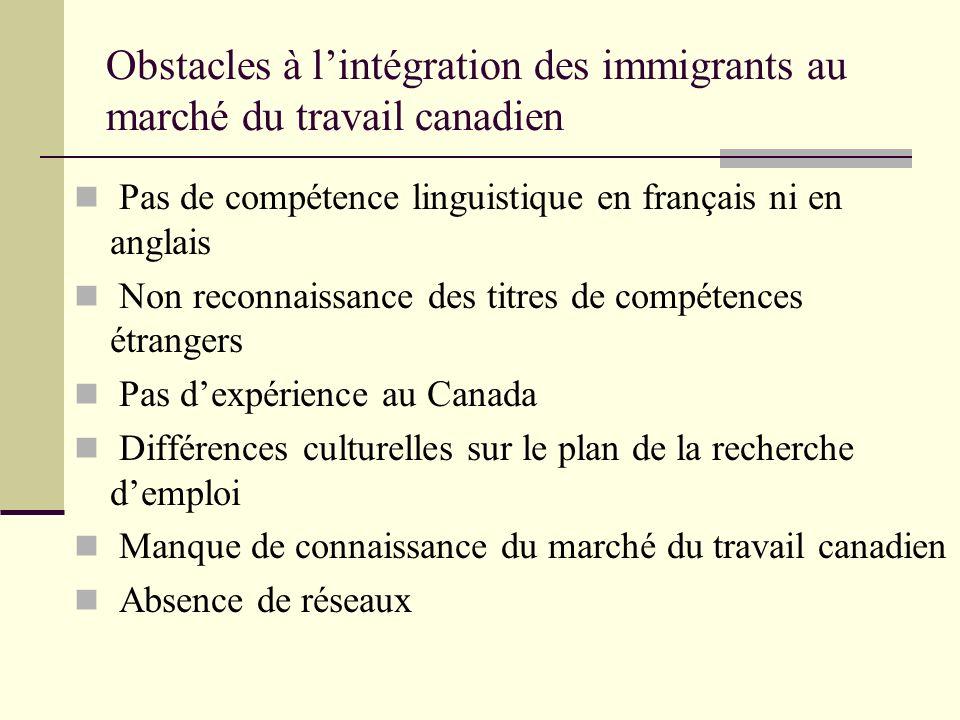 Obstacles à lintégration des immigrants au marché du travail canadien Pas de compétence linguistique en français ni en anglais Non reconnaissance des titres de compétences étrangers Pas dexpérience au Canada Différences culturelles sur le plan de la recherche demploi Manque de connaissance du marché du travail canadien Absence de réseaux