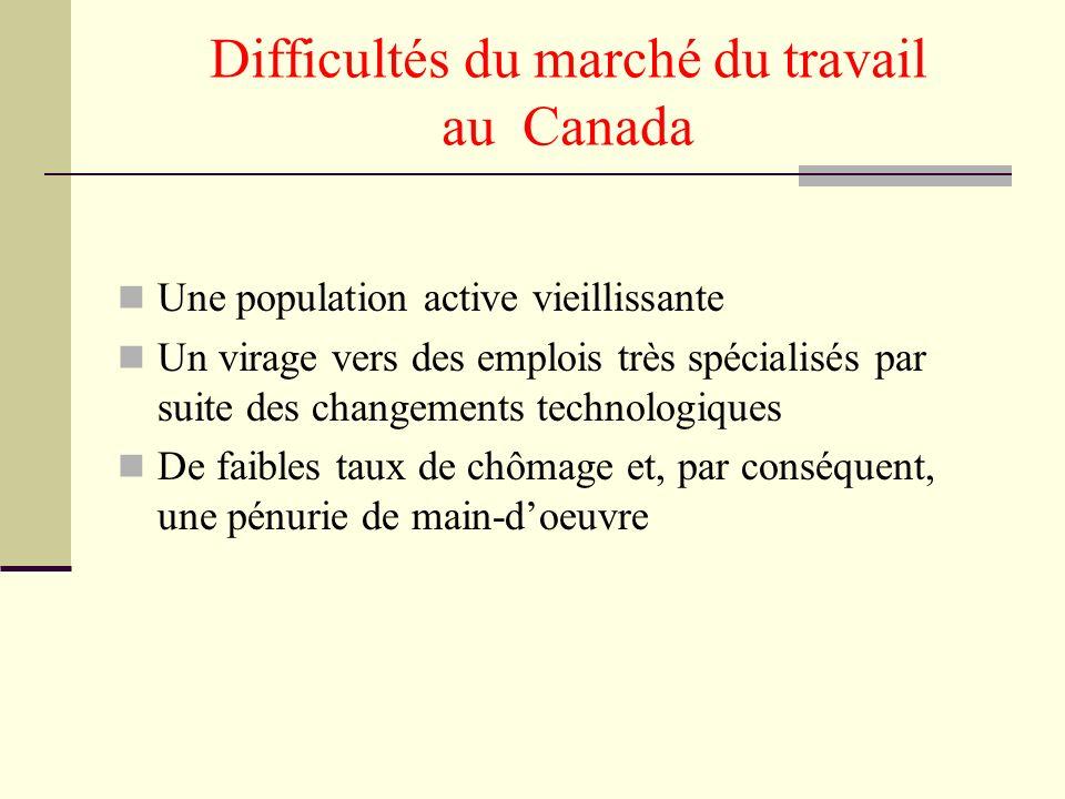 Difficultés du marché du travail au Canada Une population active vieillissante Un virage vers des emplois très spécialisés par suite des changements technologiques De faibles taux de chômage et, par conséquent, une pénurie de main-doeuvre
