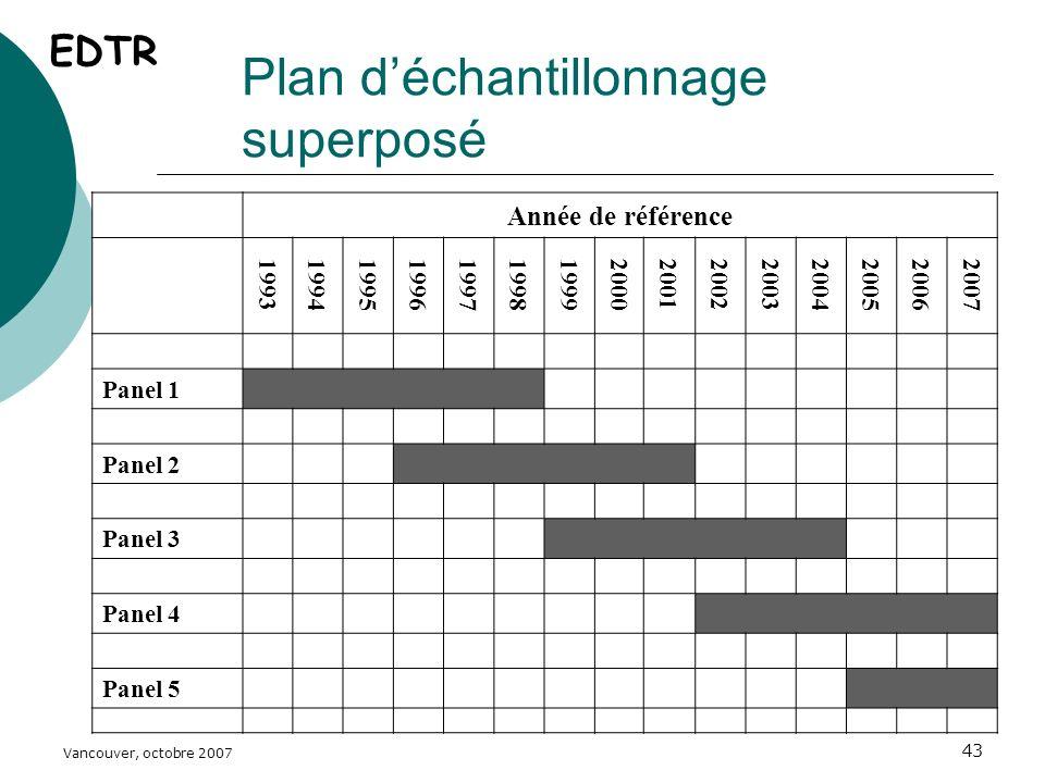 Vancouver, octobre 2007 43 Plan déchantillonnage superposé Année de référence 199319941995199619971998199920002001200220032004200520062007 Panel 1 Panel 2 Panel 3 Panel 4 Panel 5 EDTR