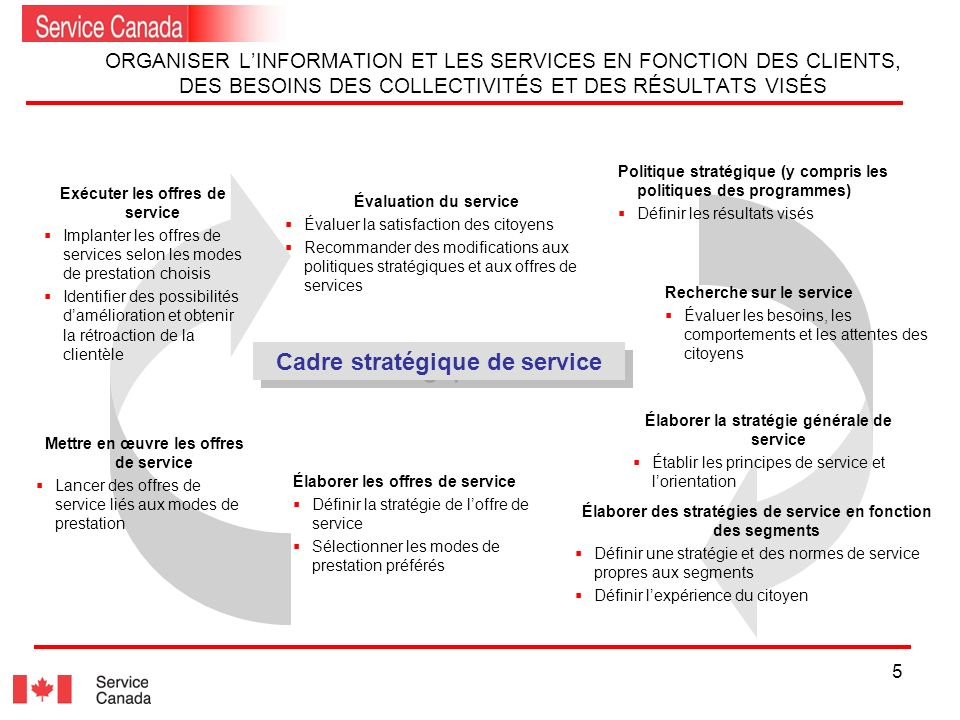 5 ORGANISER LINFORMATION ET LES SERVICES EN FONCTION DES CLIENTS, DES BESOINS DES COLLECTIVITÉS ET DES RÉSULTATS VISÉS 22 Politique stratégique (y compris les politiques des programmes) Définir les résultats visés Élaborer la stratégie générale de service Établir les principes de service et lorientation Élaborer des stratégies de service en fonction des segments Définir une stratégie et des normes de service propres aux segments Définir lexpérience du citoyen Élaborer les offres de service Définir la stratégie de loffre de service Sélectionner les modes de prestation préférés Mettre en œuvre les offres de service Lancer des offres de service liés aux modes de prestation Exécuter les offres de service Implanter les offres de services selon les modes de prestation choisis Identifier des possibilités damélioration et obtenir la rétroaction de la clientèle Évaluation du service Évaluer la satisfaction des citoyens Recommander des modifications aux politiques stratégiques et aux offres de services Recherche sur le service Évaluer les besoins, les comportements et les attentes des citoyens Cadre stratégique de service