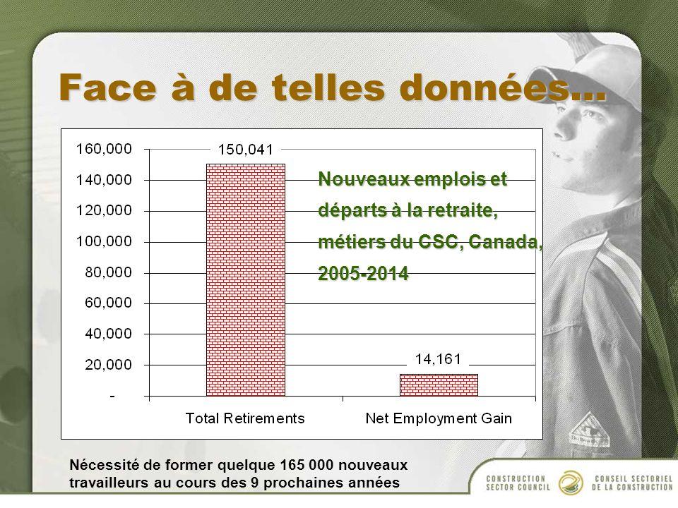 Face à de telles données… Nouveaux emplois et départs à la retraite, métiers du CSC, Canada, 2005-2014 Nécessité de former quelque 165 000 nouveaux travailleurs au cours des 9 prochaines années