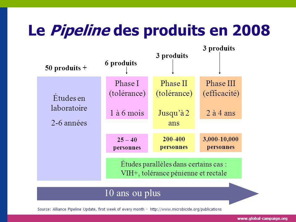 www.global-campaign.org Études en laboratoire 2-6 années Phase III (efficacité) 2 à 4 ans Études parallèles dans certains cas : VIH+, tolérance pénienne et rectale 10 ans ou plus 3 produits 6 produits 50 produits + Phase I (tolérance) 1 à 6 mois Phase II (tolérance) Jusquà 2 ans 25 – 40 personnes 200-400 personnes 3,000-10,000 personnes Le Pipeline des produits en 2008 Source: Alliance Pipeline Update, first week of every month - http://www.microbicide.org/publications