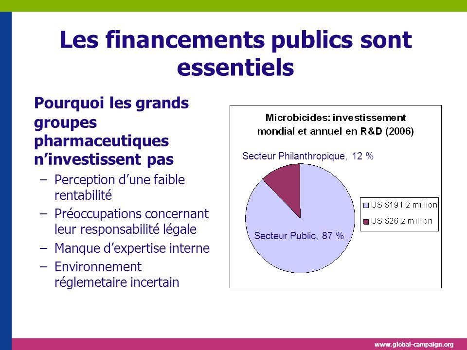www.global-campaign.org Les financements publics sont essentiels Pourquoi les grands groupes pharmaceutiques ninvestissent pas –Perception dune faible