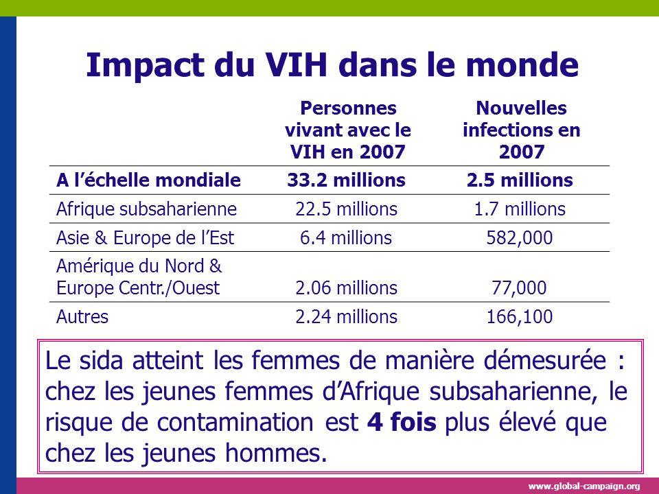 Impact du VIH dans le monde Personnes vivant avec le VIH en 2007 Nouvelles infections en 2007 A léchelle mondiale33.2 millions2.5 millions Afrique subsaharienne22.5 millions1.7 millions Asie & Europe de lEst6.4 millions582,000 Amérique du Nord & Europe Centr./Ouest2.06 millions77,000 Autres2.24 millions166,100 Le sida atteint les femmes de manière démesurée : chez les jeunes femmes dAfrique subsaharienne, le risque de contamination est 4 fois plus élevé que chez les jeunes hommes.
