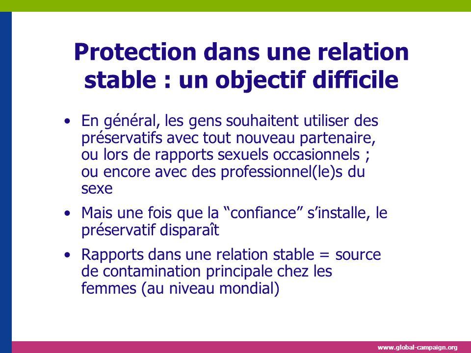 www.global-campaign.org Protection dans une relation stable : un objectif difficile En général, les gens souhaitent utiliser des préservatifs avec tou