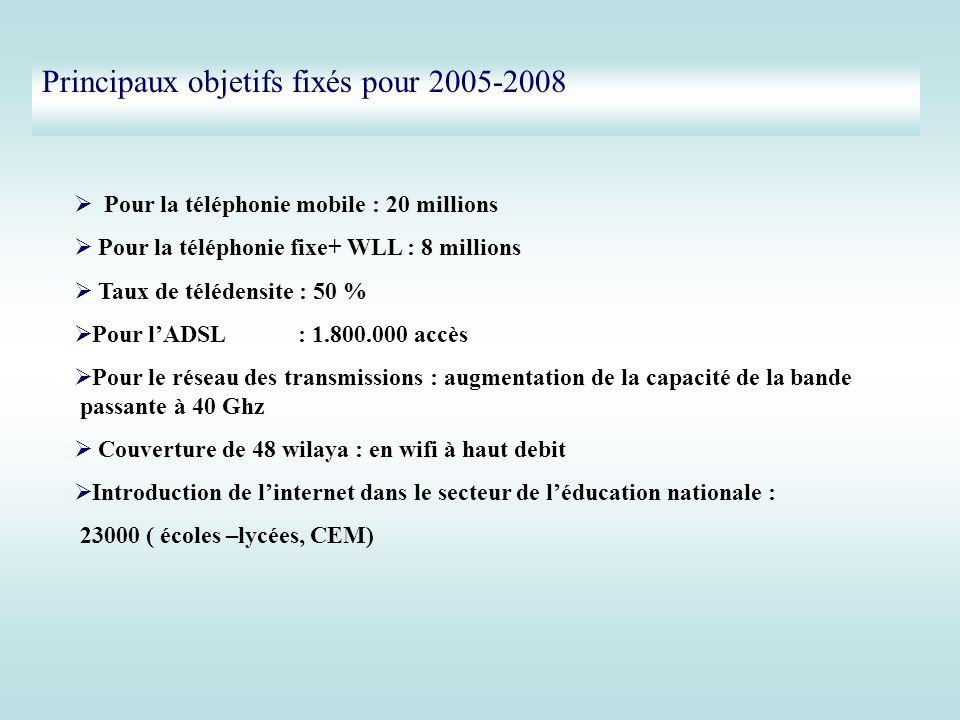 Principaux objetifs fixés pour 2005-2008 Pour la téléphonie mobile : 20 millions Pour la téléphonie fixe+ WLL : 8 millions Taux de télédensite : 50 %