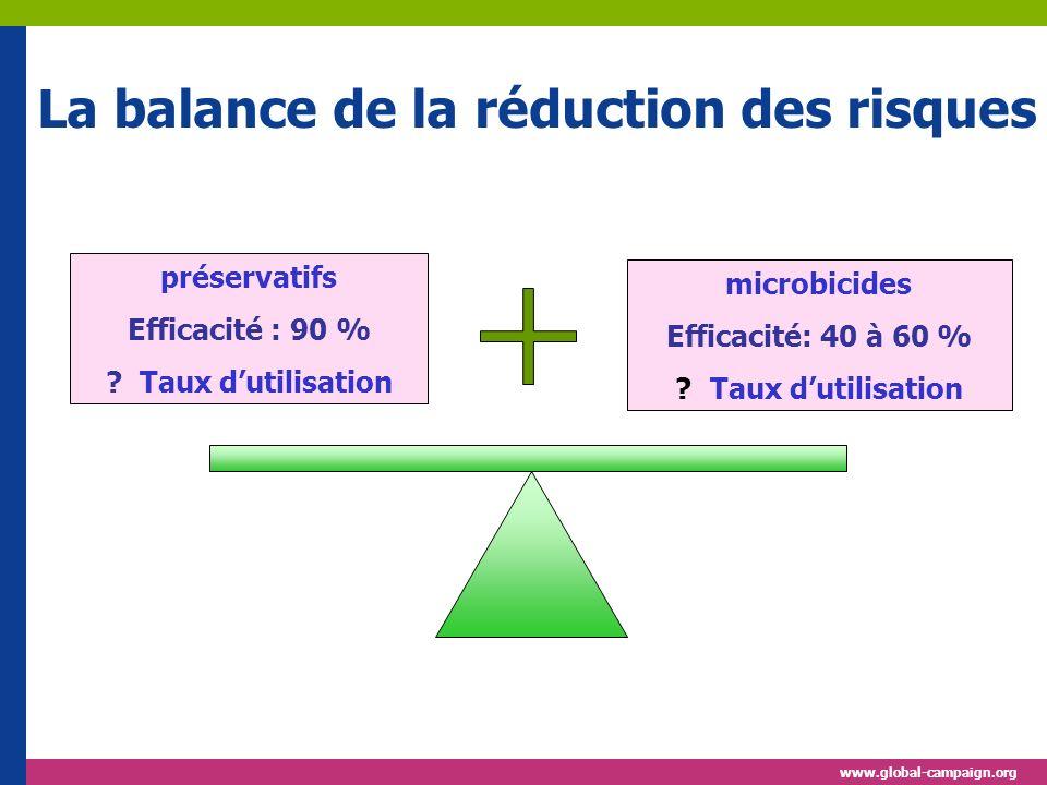 La balance de la réduction des risques préservatifs Efficacité : 90 % .