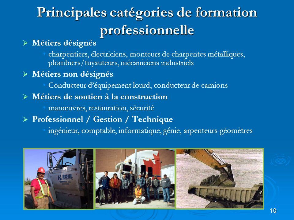 10 Principales catégories de formation professionnelle Métiers désignés charpentiers, électriciens, monteurs de charpentes métalliques, plombiers/tuya