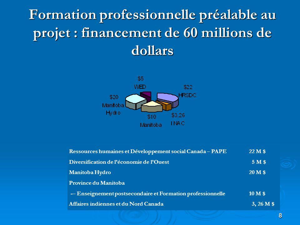 8 Formation professionnelle préalable au projet : financement de 60 millions de dollars Ressources humaines et Développement social Canada – PAPE 22 M $ Diversification de léconomie de lOuest 5 M $ Manitoba Hydro 20 M $ Province du Manitoba -– Enseignement postsecondaire et Formation professionnelle 10 M $ Affaires indiennes et du Nord Canada 3, 26 M $