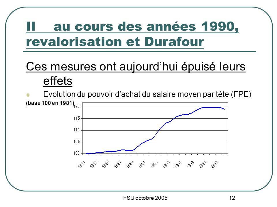FSU octobre 2005 12 IIau cours des années 1990, revalorisation et Durafour Ces mesures ont aujourdhui épuisé leurs effets Evolution du pouvoir dachat du salaire moyen par tête (FPE) (base 100 en 1981)