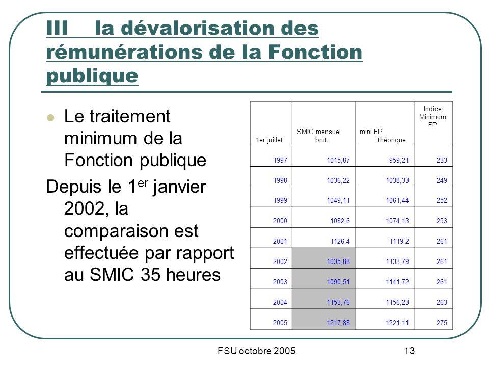 FSU octobre 2005 13 IIIla dévalorisation des rémunérations de la Fonction publique Le traitement minimum de la Fonction publique Depuis le 1 er janvie