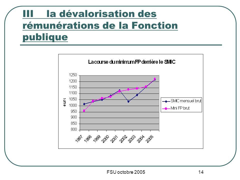 FSU octobre 2005 14 IIIla dévalorisation des rémunérations de la Fonction publique