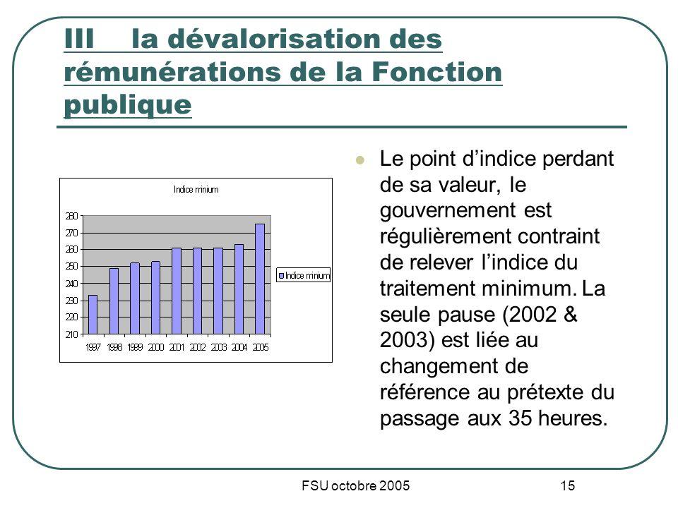 FSU octobre 2005 15 IIIla dévalorisation des rémunérations de la Fonction publique Le point dindice perdant de sa valeur, le gouvernement est régulièr
