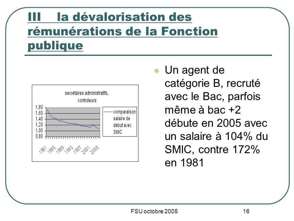 FSU octobre 2005 16 IIIla dévalorisation des rémunérations de la Fonction publique Un agent de catégorie B, recruté avec le Bac, parfois même à bac +2 débute en 2005 avec un salaire à 104% du SMIC, contre 172% en 1981