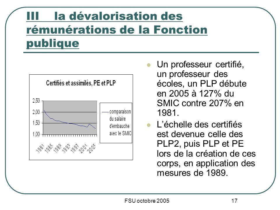 FSU octobre 2005 17 IIIla dévalorisation des rémunérations de la Fonction publique Un professeur certifié, un professeur des écoles, un PLP débute en 2005 à 127% du SMIC contre 207% en 1981.
