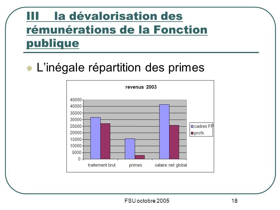 FSU octobre 2005 18 IIIla dévalorisation des rémunérations de la Fonction publique Linégale répartition des primes revenus 2003 0 5000 10000 15000 200