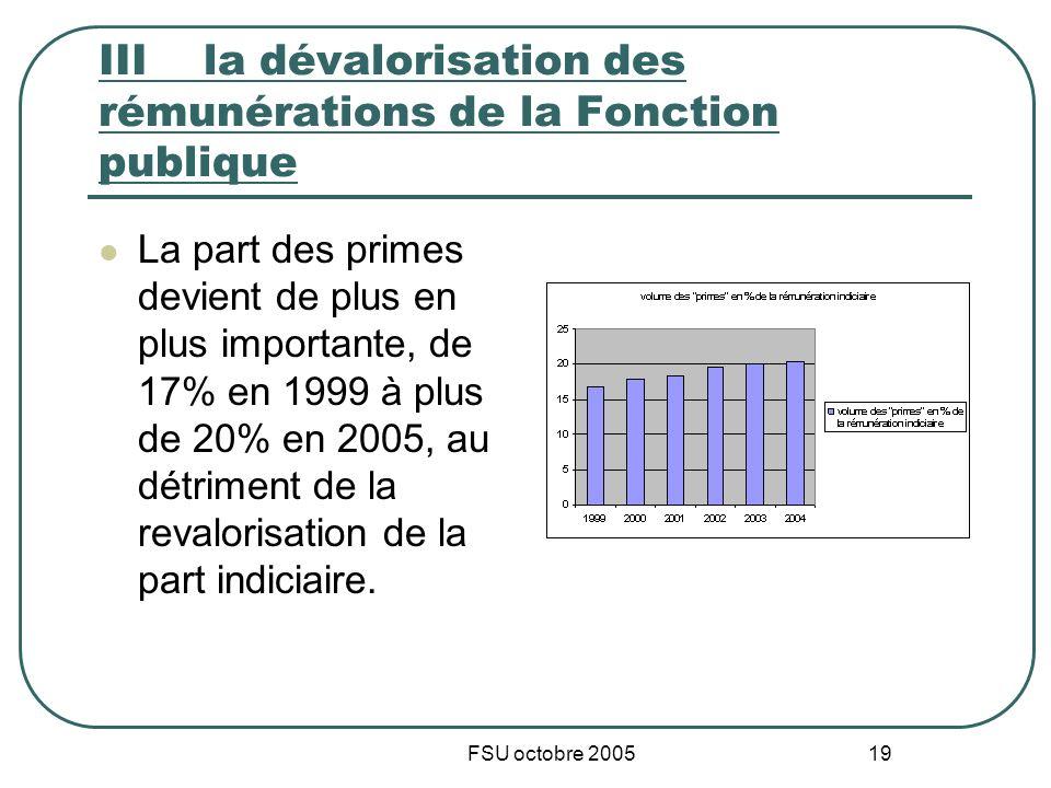 FSU octobre 2005 19 IIIla dévalorisation des rémunérations de la Fonction publique La part des primes devient de plus en plus importante, de 17% en 1999 à plus de 20% en 2005, au détriment de la revalorisation de la part indiciaire.