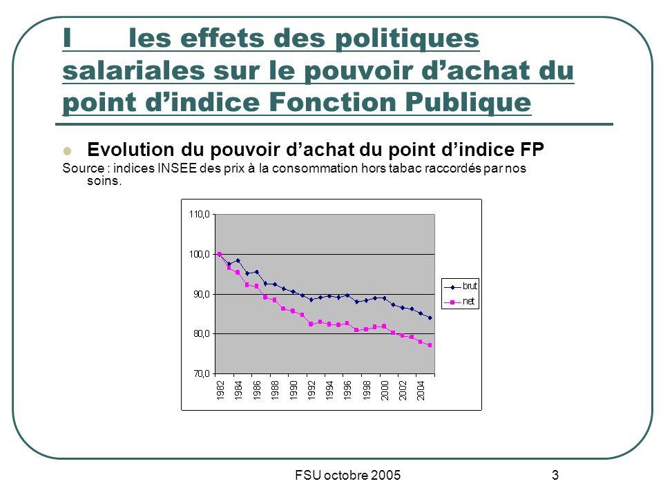 FSU octobre 2005 3 I les effets des politiques salariales sur le pouvoir dachat du point dindice Fonction Publique Evolution du pouvoir dachat du poin