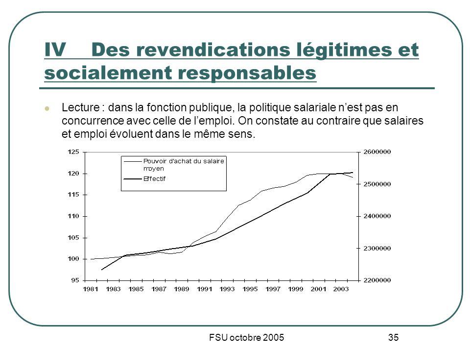 FSU octobre 2005 35 IVDes revendications légitimes et socialement responsables Lecture : dans la fonction publique, la politique salariale nest pas en concurrence avec celle de lemploi.