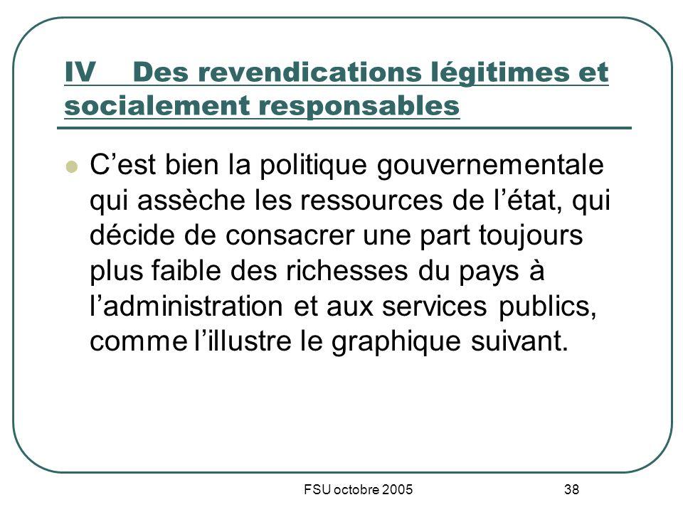FSU octobre 2005 38 IVDes revendications légitimes et socialement responsables Cest bien la politique gouvernementale qui assèche les ressources de lé