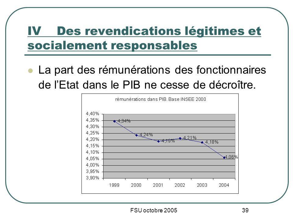 FSU octobre 2005 39 IVDes revendications légitimes et socialement responsables La part des rémunérations des fonctionnaires de lEtat dans le PIB ne cesse de décroître.