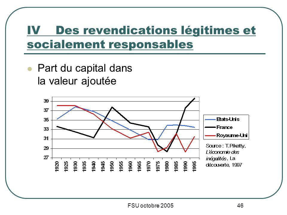 FSU octobre 2005 46 IVDes revendications légitimes et socialement responsables Part du capital dans la valeur ajoutée