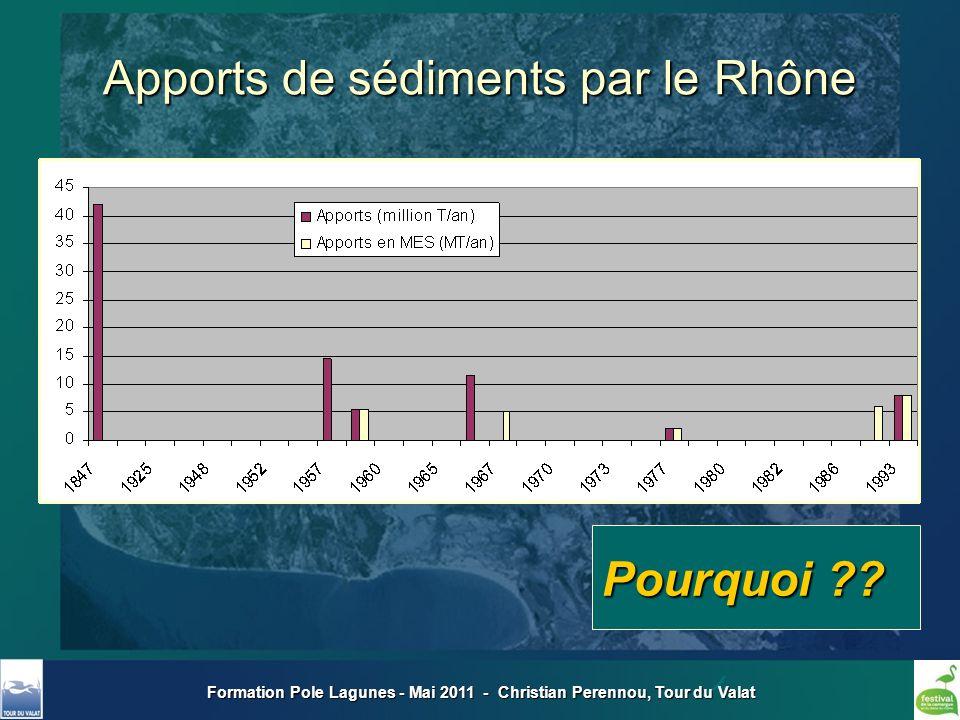 Formation Pole Lagunes - Mai 2011 - Christian Perennou, Tour du Valat Apports de sédiments par le Rhône Pourquoi ??