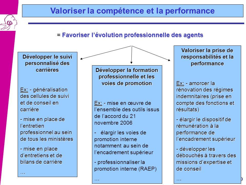 10 = Favoriser lévolution professionnelle des agents = Favoriser lévolution professionnelle des agents Développer le suivi personnalisé des carrières