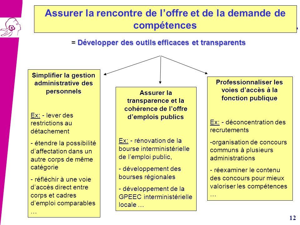 12 = Développer des outils efficaces et transparents = Développer des outils efficaces et transparents Assurer la transparence et la cohérence de loff