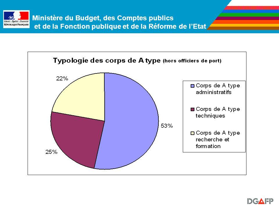 Ministère du Budget, des Comptes publics et de la Fonction publique et de la Réforme de lEtat 2. Les corps dits « A type» de la FPE Ces corps débutent