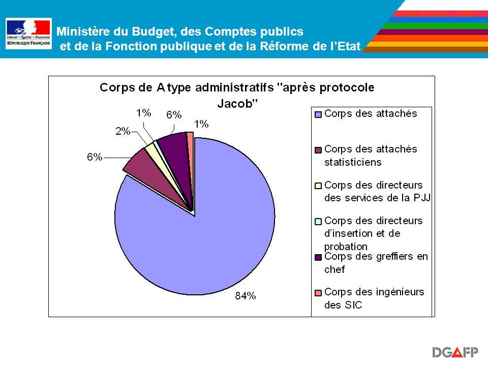 Ministère du Budget, des Comptes publics et de la Fonction publique et de la Réforme de lEtat Les corps A type « administratifs » : 30 285 fonctionnai