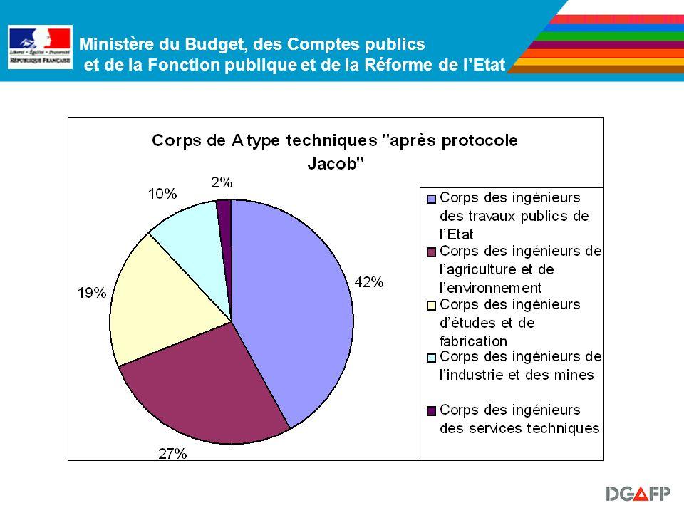 Ministère du Budget, des Comptes publics et de la Fonction publique et de la Réforme de lEtat Les corps A type « techniques » : 14 435 fonctionnaires