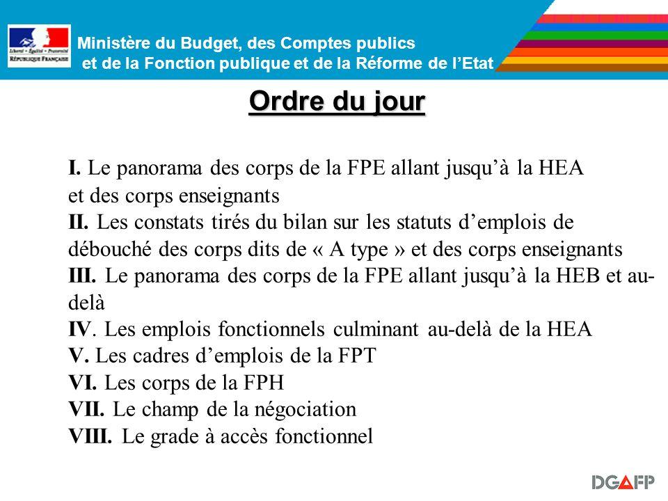 Ministère du Budget, des Comptes publics et de la Fonction publique et de la Réforme de lEtat Le panorama des corps culminant en HEB et au-delà III.
