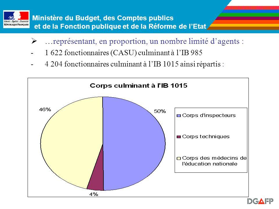 Ministère du Budget, des Comptes publics et de la Fonction publique et de la Réforme de lEtat 4. Les corps culminant aux IB 985-1015 Une catégorie trè