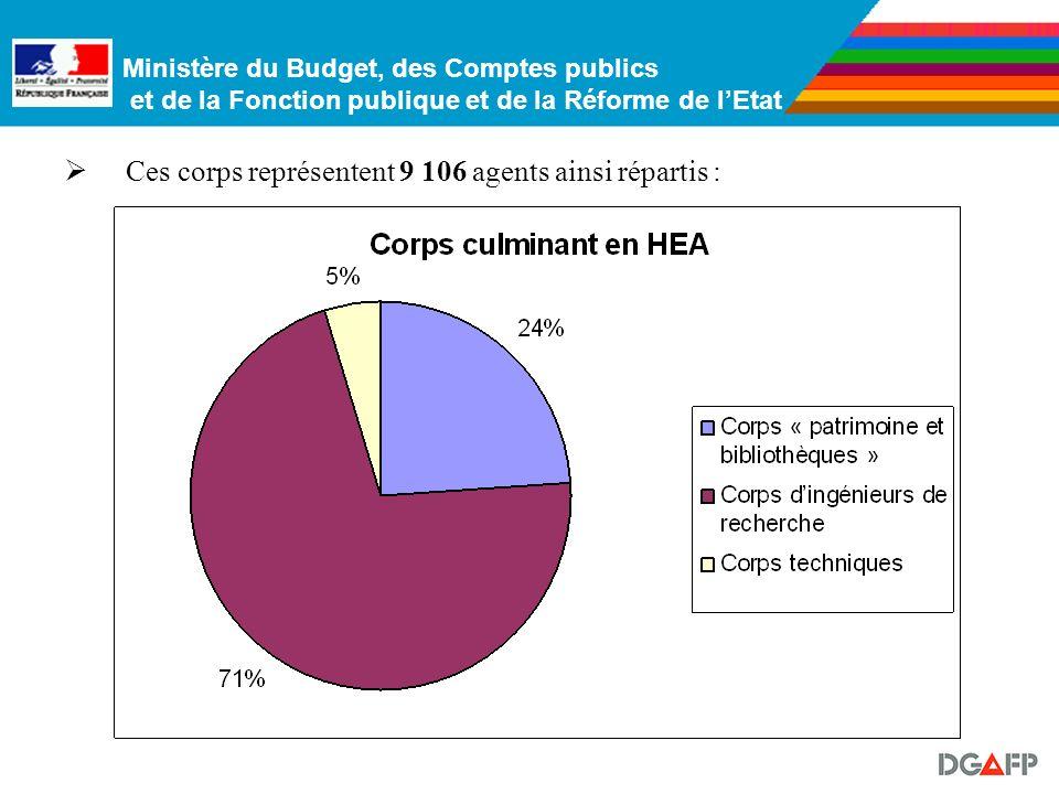 Ministère du Budget, des Comptes publics et de la Fonction publique et de la Réforme de lEtat 5. Les corps culminant en HEA Ces corps peuvent être cla