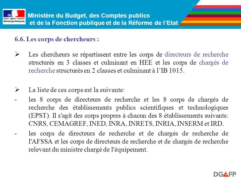 Ministère du Budget, des Comptes publics et de la Fonction publique et de la Réforme de lEtat 6.5. Les autres corps de lenseignement supérieur : Les e