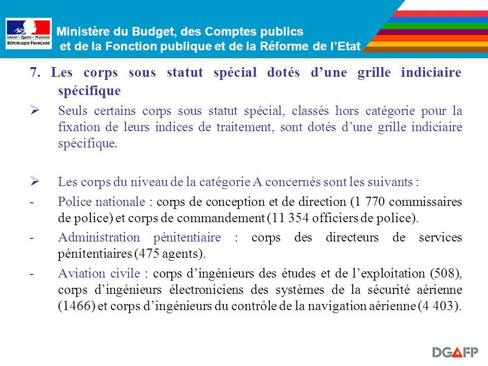 Ministère du Budget, des Comptes publics et de la Fonction publique et de la Réforme de lEtat 6.6. Les corps de chercheurs : Les chercheurs se réparti