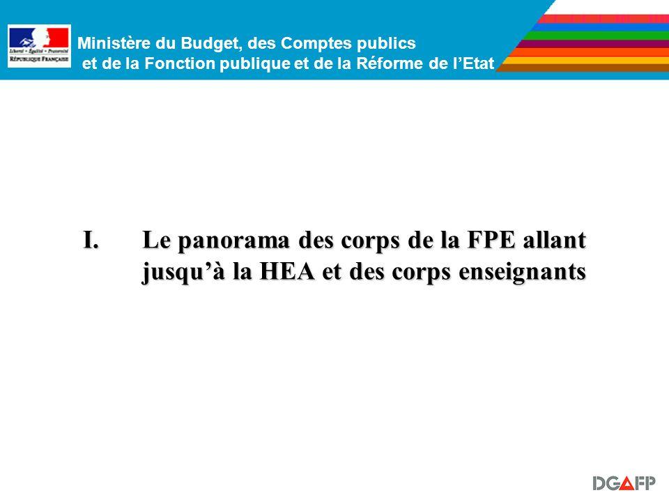 Ministère du Budget, des Comptes publics et de la Fonction publique et de la Réforme de lEtat I.Le panorama des corps de la FPE allant jusquà la HEA et des corps enseignants