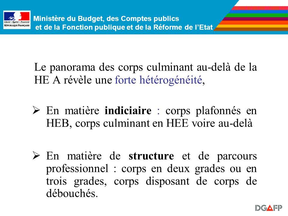 Ministère du Budget, des Comptes publics et de la Fonction publique et de la Réforme de lEtat Le panorama des corps culminant en HEB et au-delà III. L