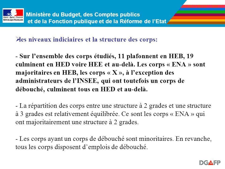 Ministère du Budget, des Comptes publics et de la Fonction publique et de la Réforme de lEtat Le panorama des corps culminant au-delà de la HE A révèl