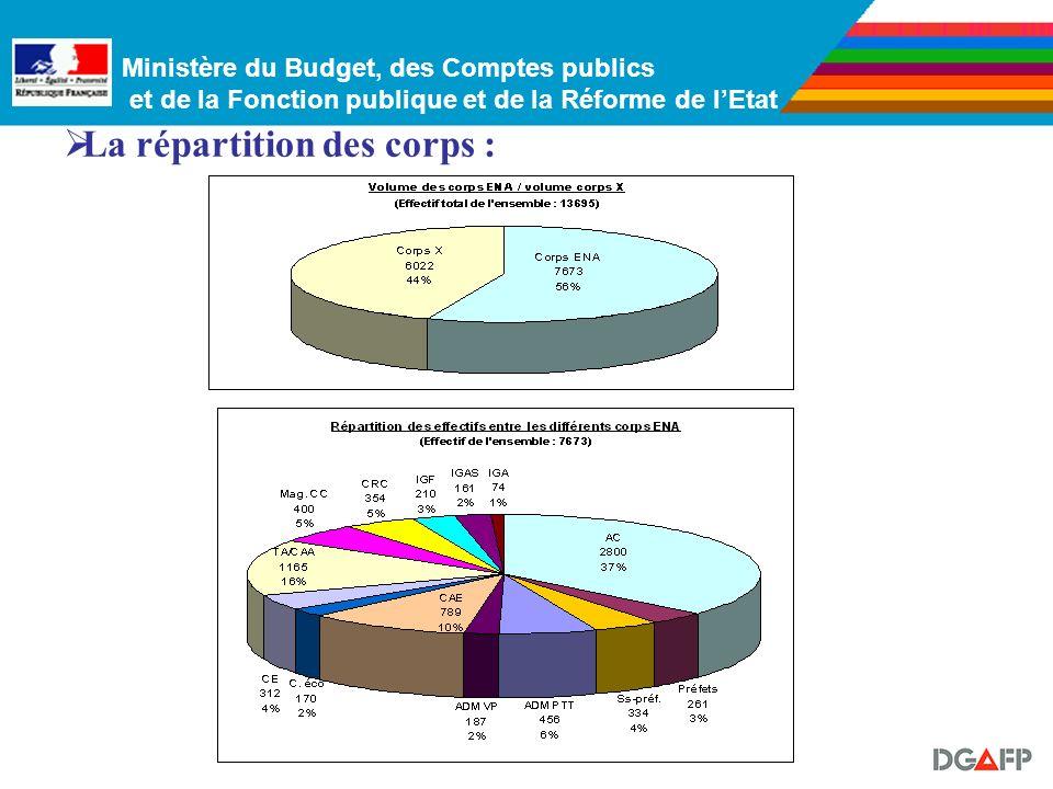 Ministère du Budget, des Comptes publics et de la Fonction publique et de la Réforme de lEtat les niveaux indiciaires et la structure des corps: - Sur