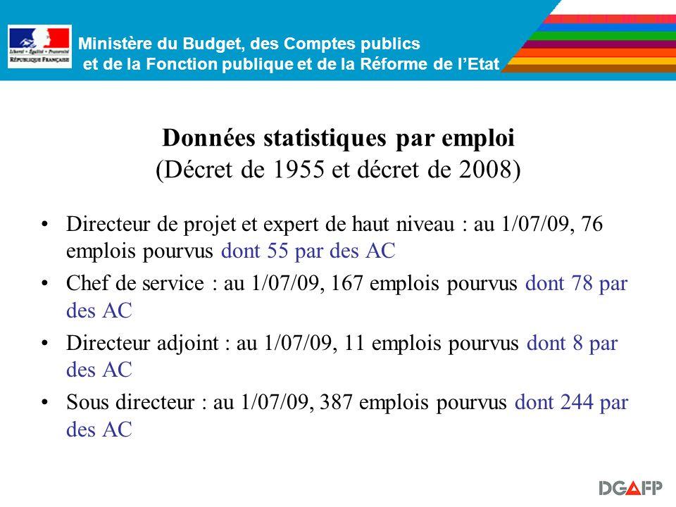 Ministère du Budget, des Comptes publics et de la Fonction publique et de la Réforme de lEtat Ces emplois ont un échelonnement indiciaire relativement