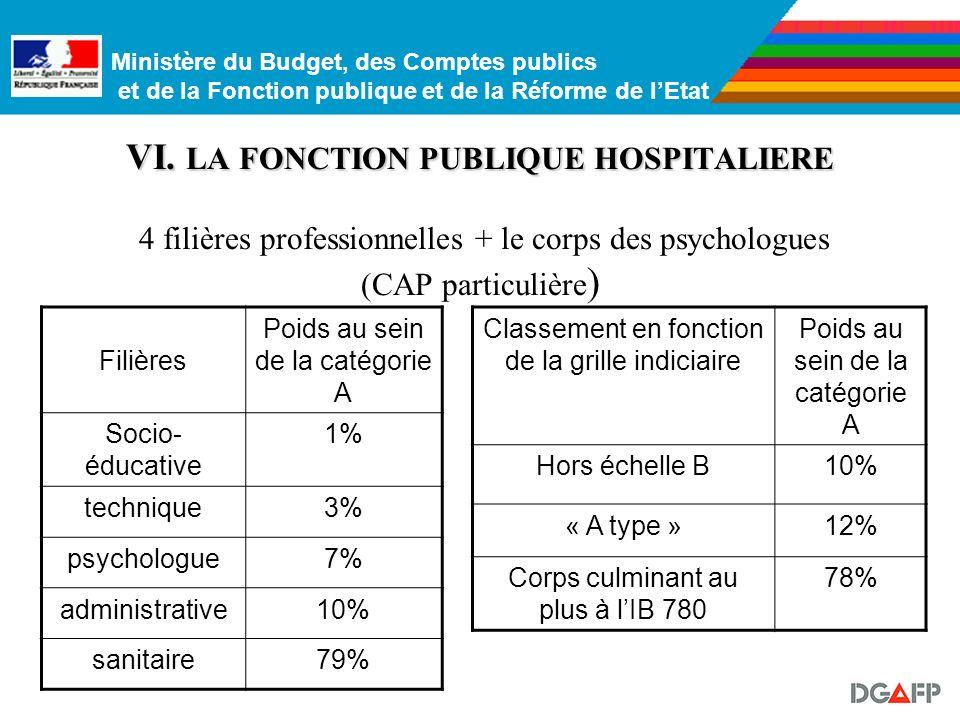 Ministère du Budget, des Comptes publics et de la Fonction publique et de la Réforme de lEtat 3. Les emplois administratifs et techniques de direction
