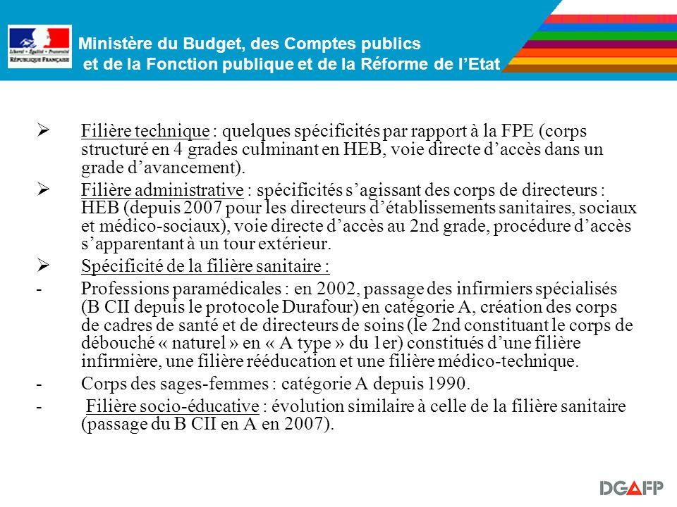 Ministère du Budget, des Comptes publics et de la Fonction publique et de la Réforme de lEtat VI. LA FONCTION PUBLIQUE HOSPITALIERE VI. LA FONCTION PU