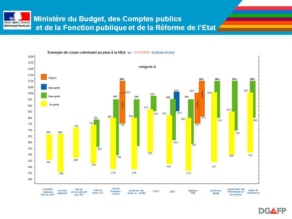 Ministère du Budget, des Comptes publics et de la Fonction publique et de la Réforme de lEtat Rappel du constat opéré le 1er juillet dernier : Une sit