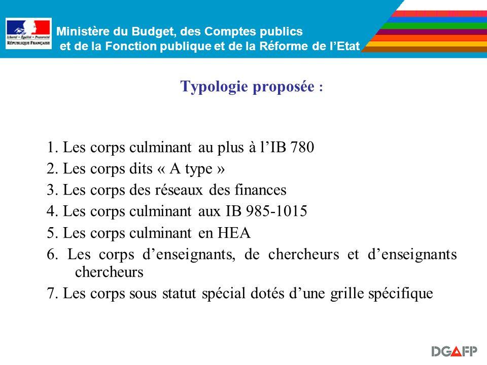 Ministère du Budget, des Comptes publics et de la Fonction publique et de la Réforme de lEtat Typologie proposée : 1.