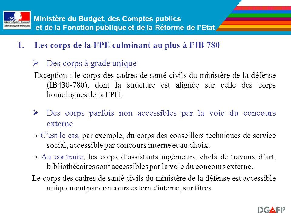 Ministère du Budget, des Comptes publics et de la Fonction publique et de la Réforme de lEtat Typologie proposée : 1. Les corps culminant au plus à lI