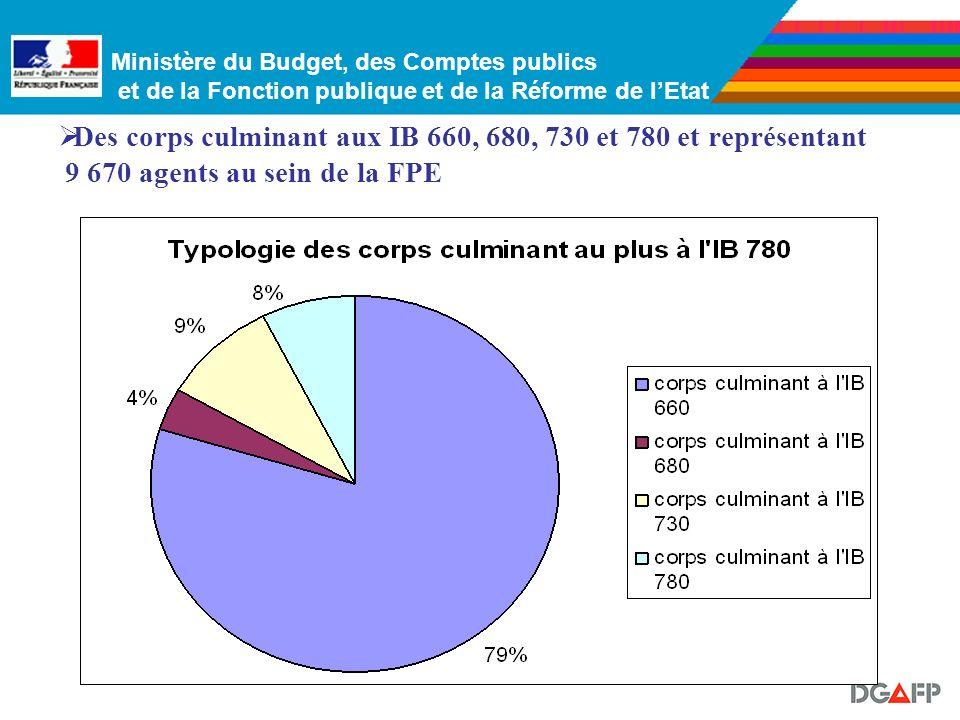 Ministère du Budget, des Comptes publics et de la Fonction publique et de la Réforme de lEtat Des corps culminant aux IB 660, 680, 730 et 780 et représentant 9 670 agents au sein de la FPE
