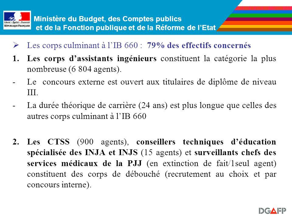 Ministère du Budget, des Comptes publics et de la Fonction publique et de la Réforme de lEtat Les corps culminant à lIB 660 : 79% des effectifs concernés 1.Les corps dassistants ingénieurs constituent la catégorie la plus nombreuse (6 804 agents).